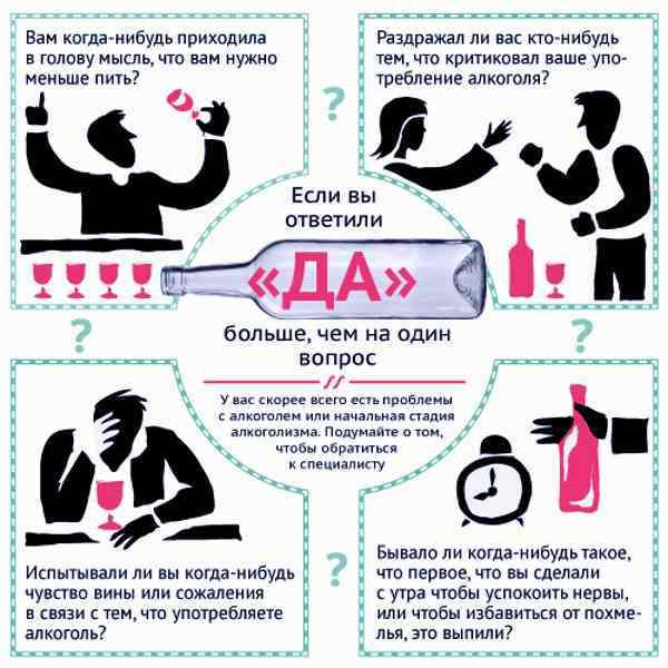 Тест на алкоголизм: для мужчин и женщин, признаки, стадии