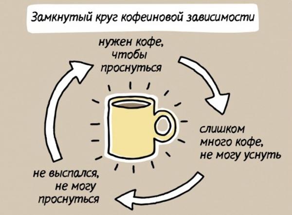 Зависимость от кофе: ломка, симптомы, привычка