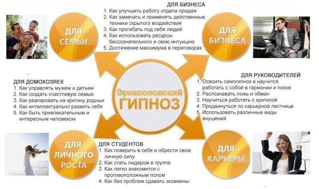 Виды гипноза: таблица, что такое, приемы