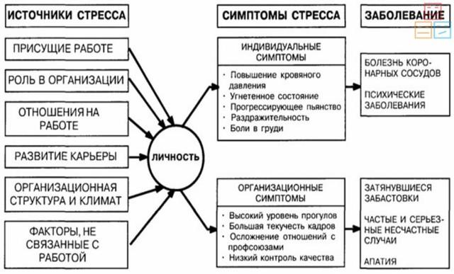 Виды стресса в психологии: стадии, понятия