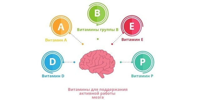 Витамины от нервов и стресса: названия, список